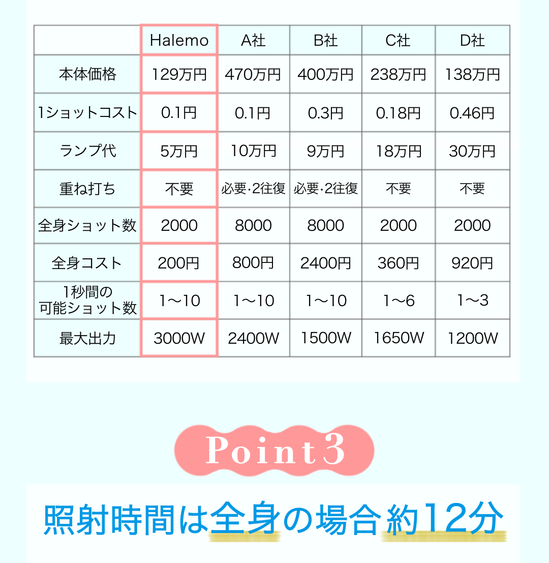 Point3 照射時間は全身の場合約12分